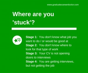 Career Not Moving? Where are you stuck